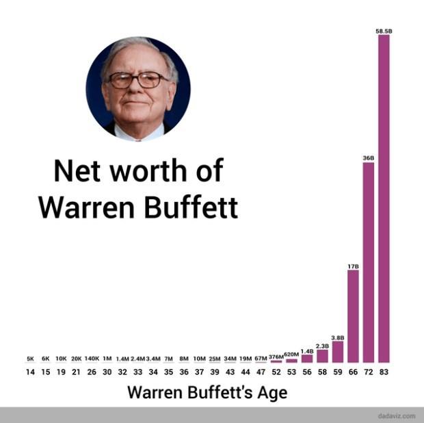 「巴菲特 財富」的圖片搜尋結果
