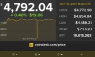 俄國惹的禍?比特幣神秘閃崩、數分鐘暴跌600美元