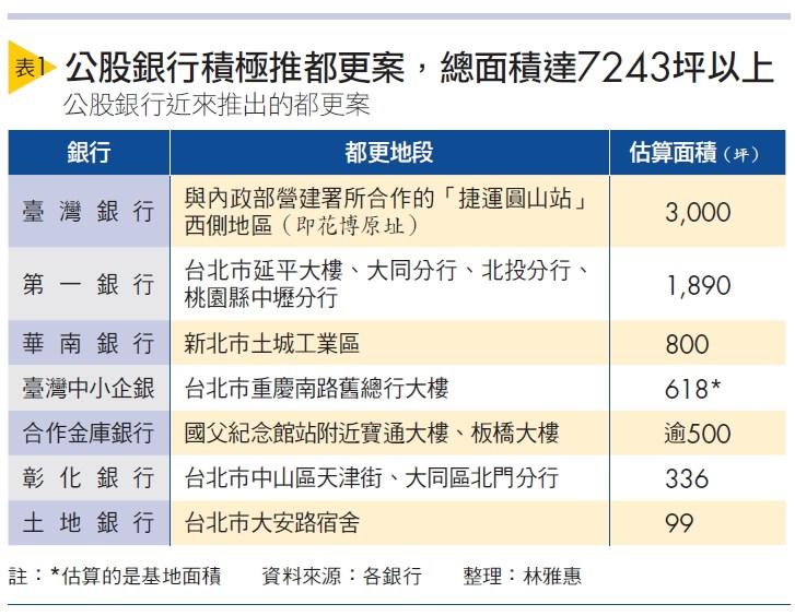 台灣金融研訓院院長黃博怡,力推容積獎勵-公股銀行應做創新都更領頭羊