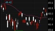 A股將入摩!初期流入資金或僅140億美元、短抱報酬恐遜色
