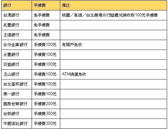 表1、兌換外幣手續費整理表:
