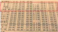 股市時光機》金融股價破千元、一張股票換一層房!一張舊報紙回到「台灣錢淹腳目」的瘋狂年代